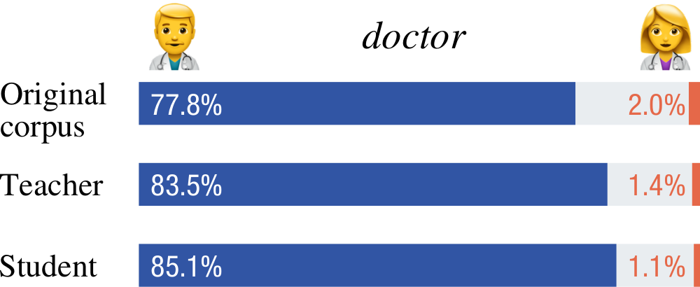 Counts of male and female forms in German translations of _doctor_