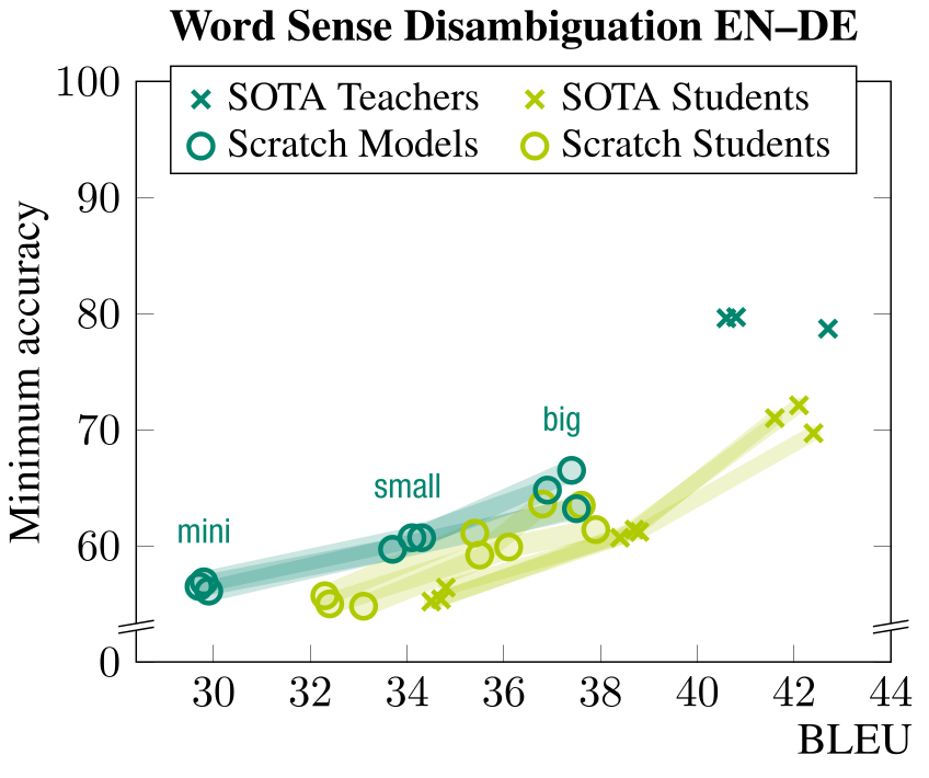 Graph of main results showing that distilled models have more disambiguation bias when controlled for BLEU