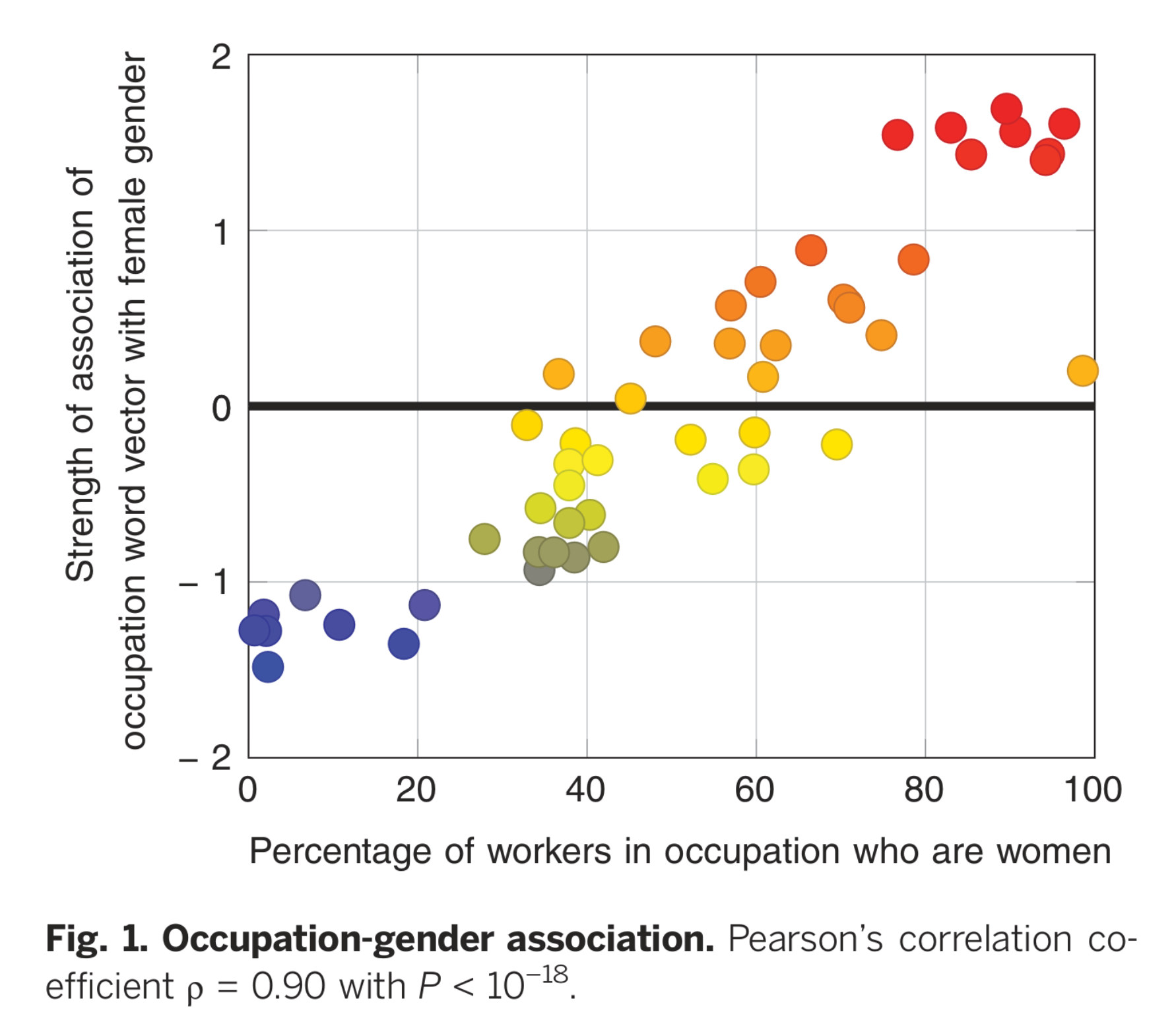 Correlation between association of word embeddings and actual employment numbers
