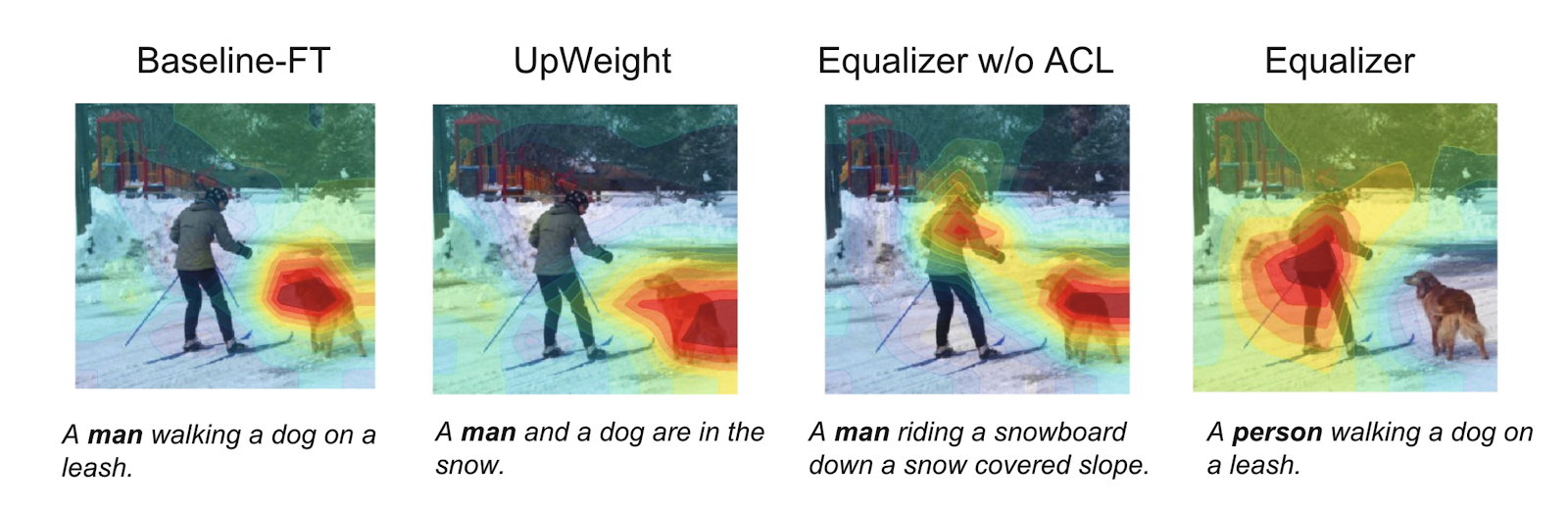 Comparison of how different versions of a system caption the image of a snowboarder seen from behind (Hendricks et al. 2018)