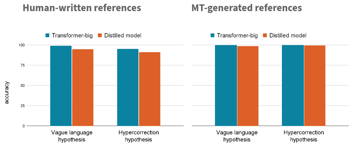 Comparison of false positives for human-written and machine-generated minimal pairs