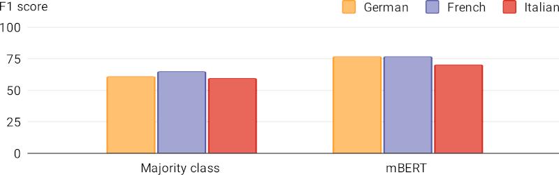 Cross-lingual results chart