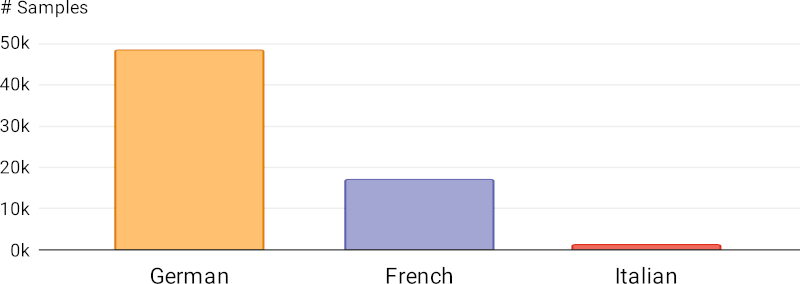Languages in the X-Stance dataset
